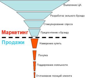 voronka_prodaj_2